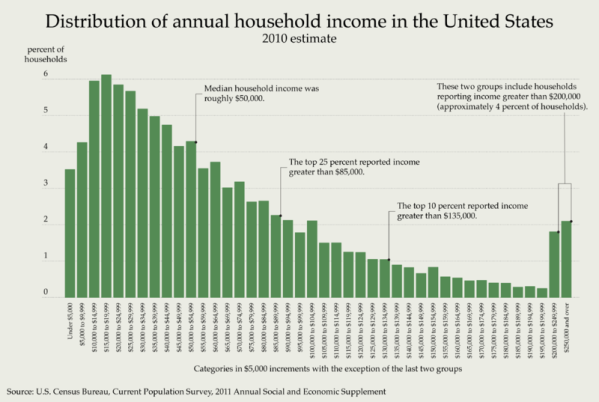 Distribution of Annual Household Income in the United States in 2009. Based on US Census/Bureau of Labor Statistics data from the March supplement of the CPS: http://www.census.gov/hhes/www/cpstables/032011/hhinc/new06_000.htm